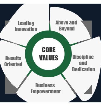 Elite Core Values